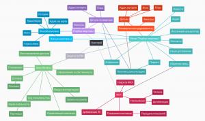 Карта мобильного приложения при аудите